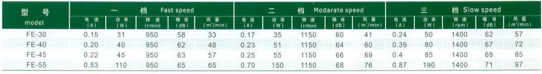 工业台地扇参数表